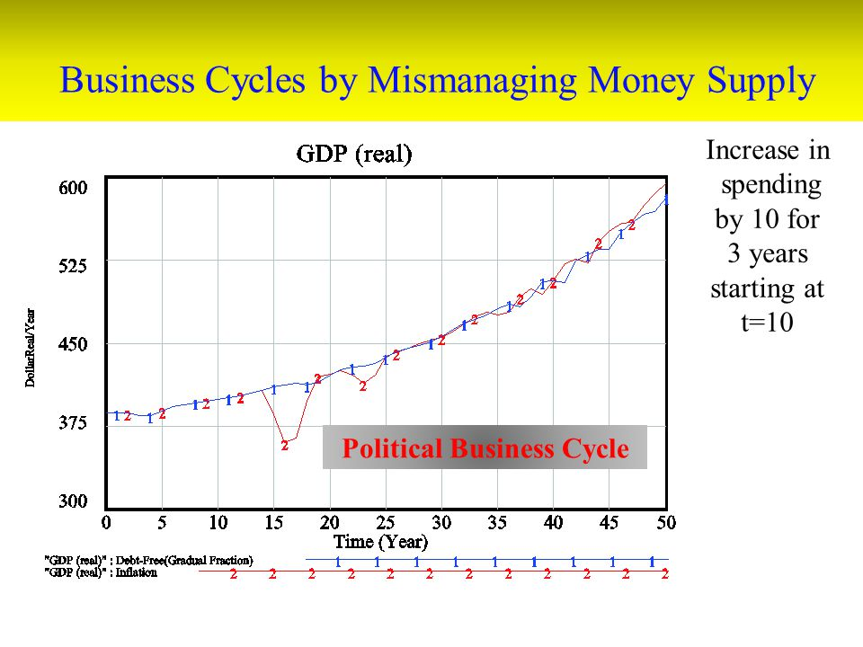 Business Cycles by Mismanaging Money Supply