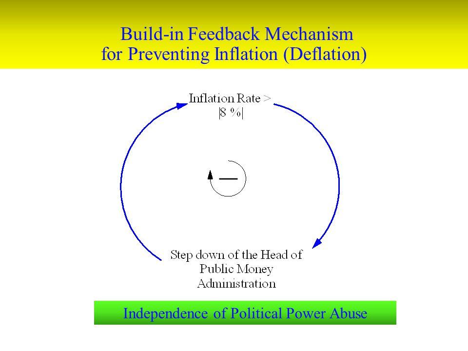 Build-in Feedback Mechanism for Preventing Inflation (Deflation)