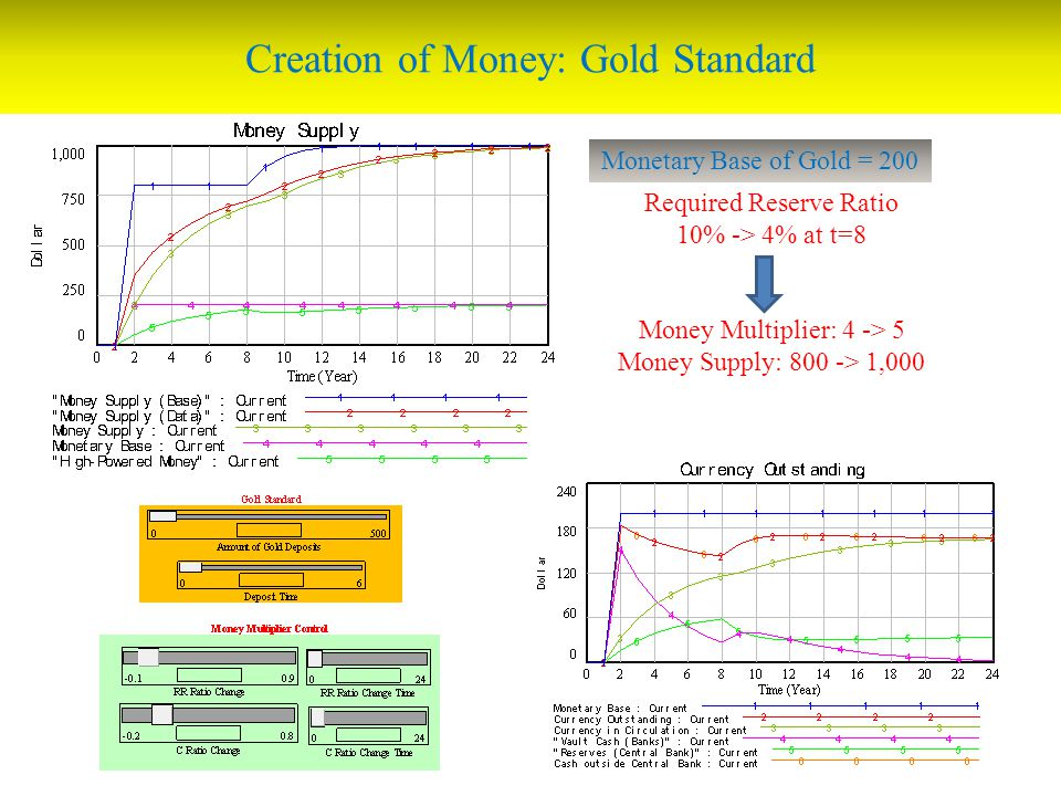 Creation of Money: Gold Standard