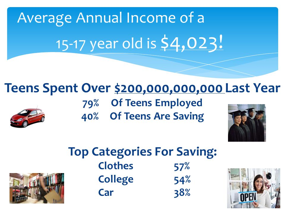 Average Annual Income of a 15-17 year old is $4,023!