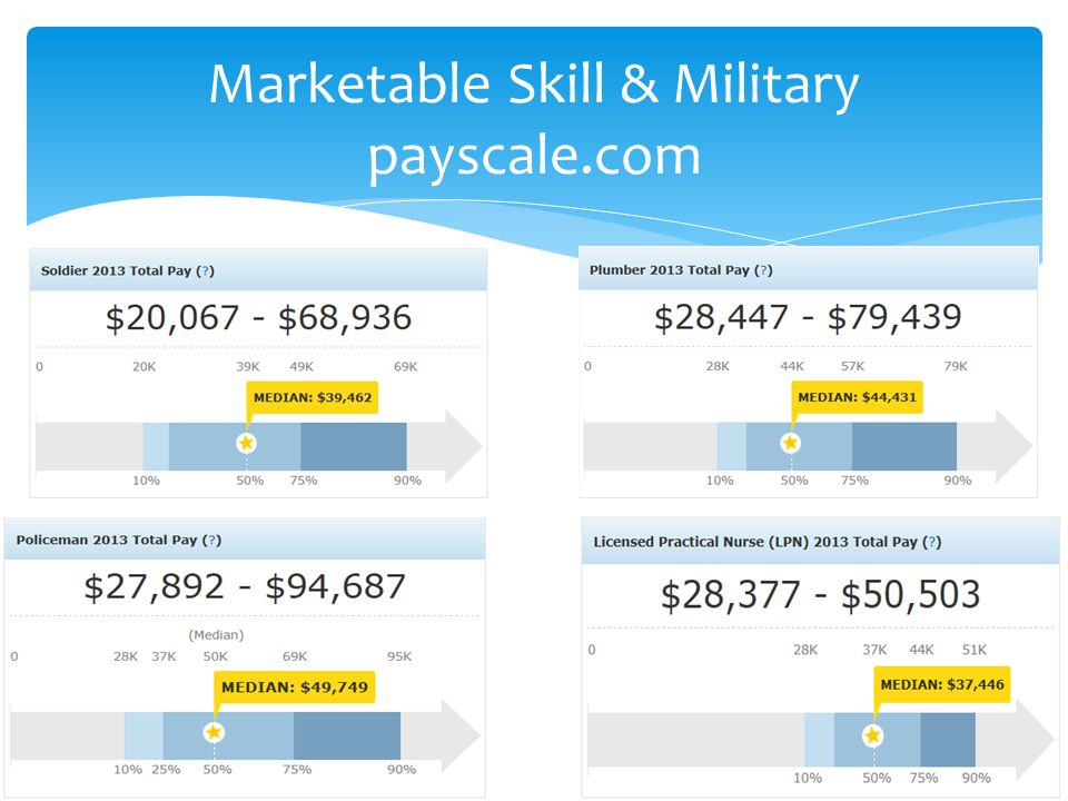 Marketable Skill & Military payscale.com