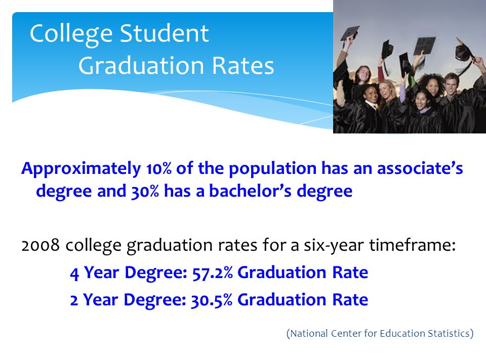 College Student Graduation Rates