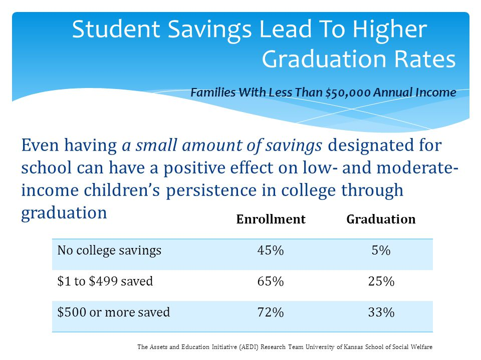 Student Savings Lead To Higher