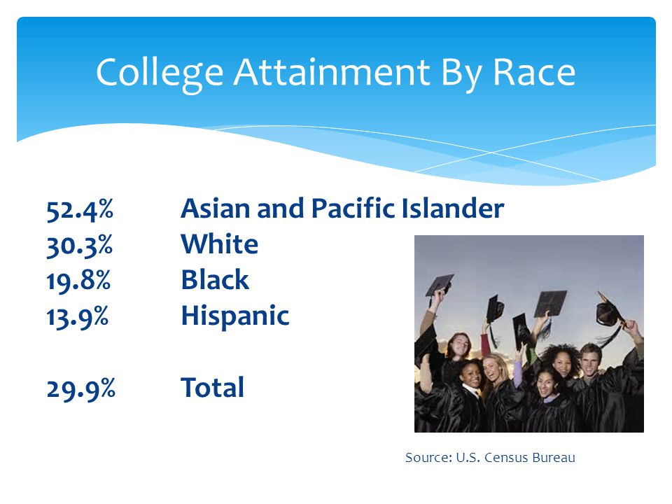 College Attainment By Race