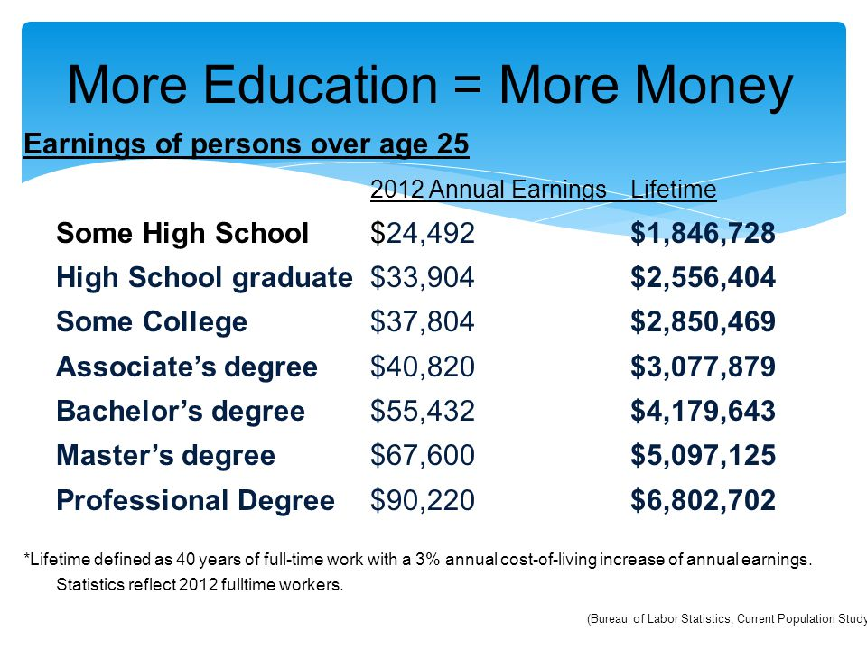 More Education = More Money