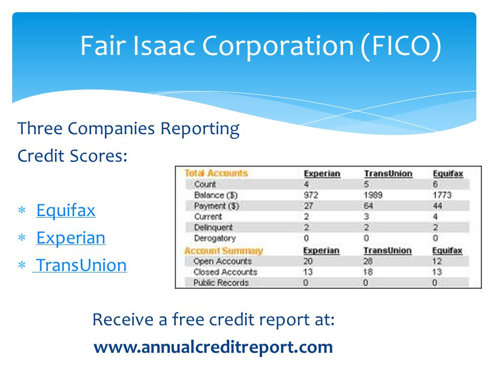 Fair Isaac Corporation (FICO)