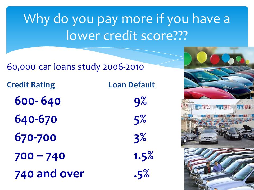 Why do you pay more if you have a lower credit score