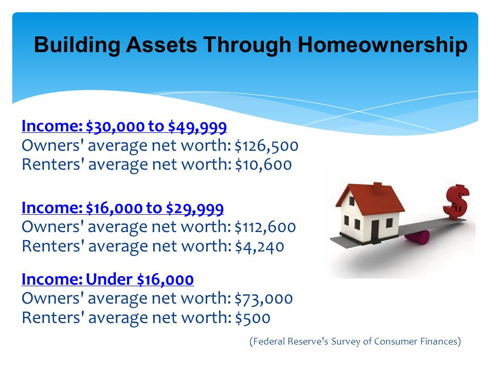 Building Assets Through Homeownership