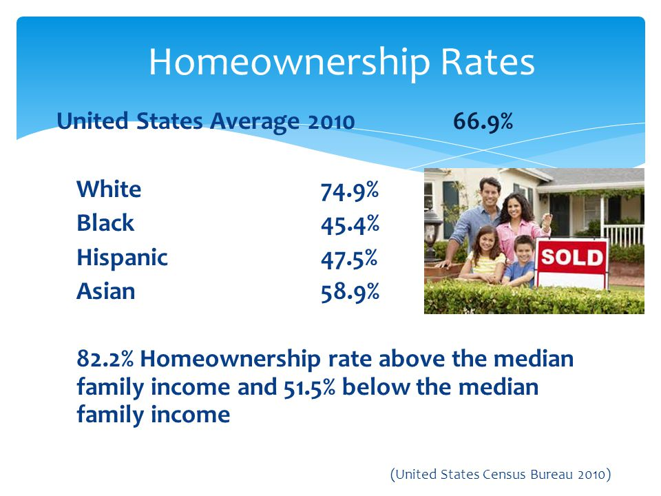 Homeownership Rates United States Average 2010 66.9% White 74.9%