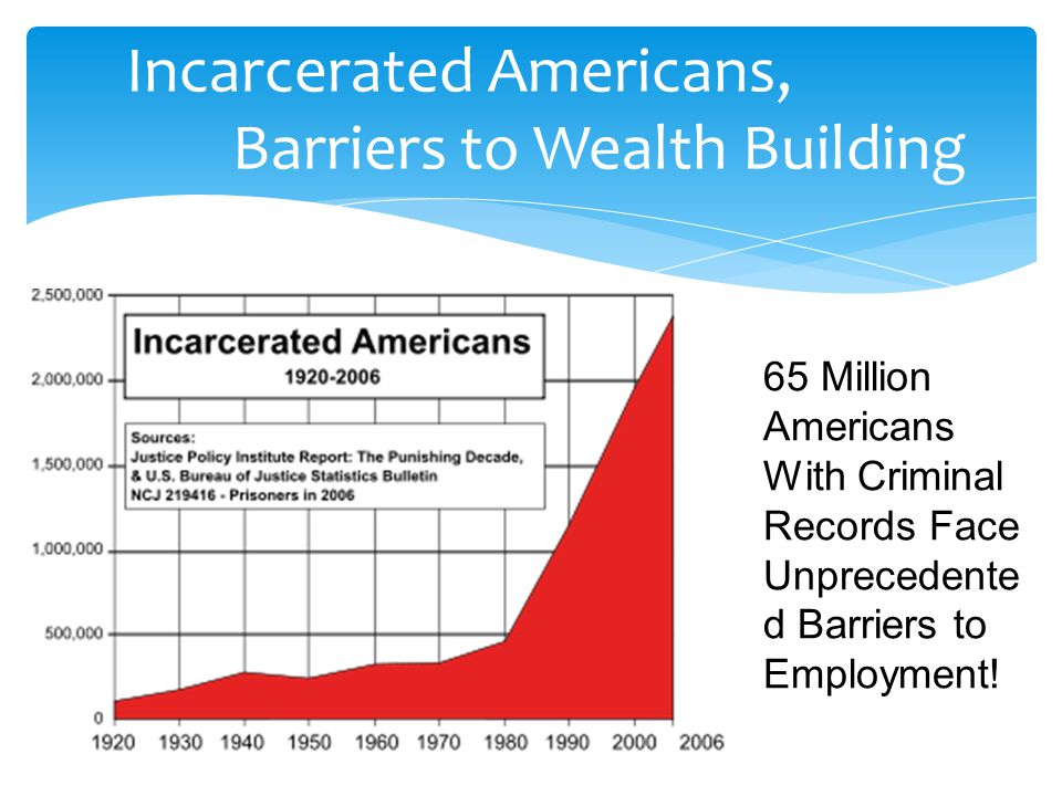 Incarcerated Americans, Barriers to Wealth Building