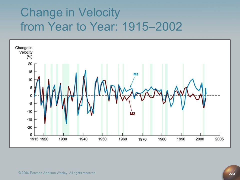 Change in Velocity from Year to Year: 1915–2002