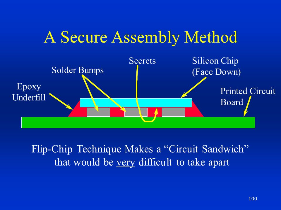 A Secure Assembly Method