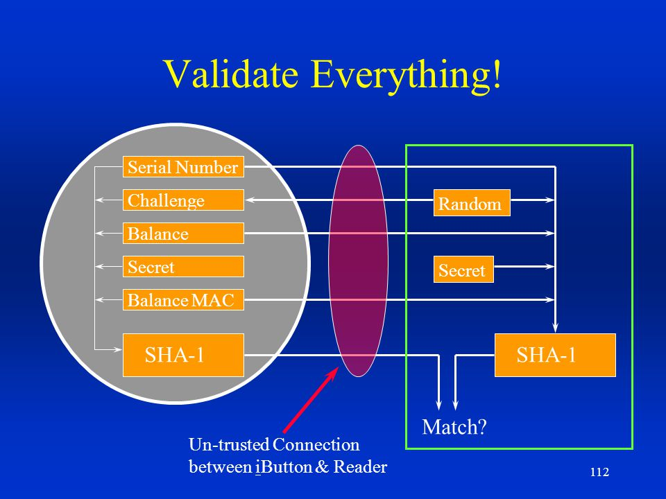 Validate Everything! SHA-1 SHA-1 Match Serial Number Challenge Random
