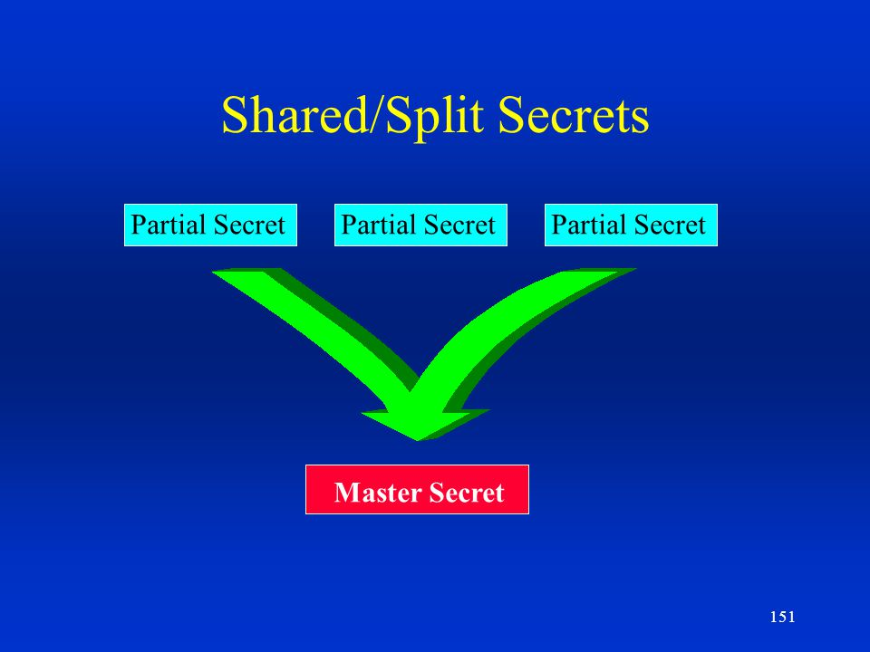Shared/Split Secrets Partial Secret Partial Secret Partial Secret