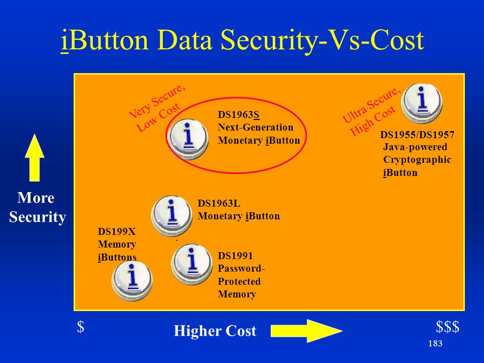 iButton Data Security-Vs-Cost