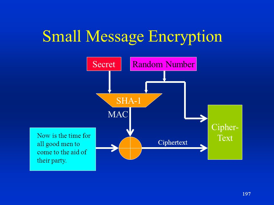 Small Message Encryption