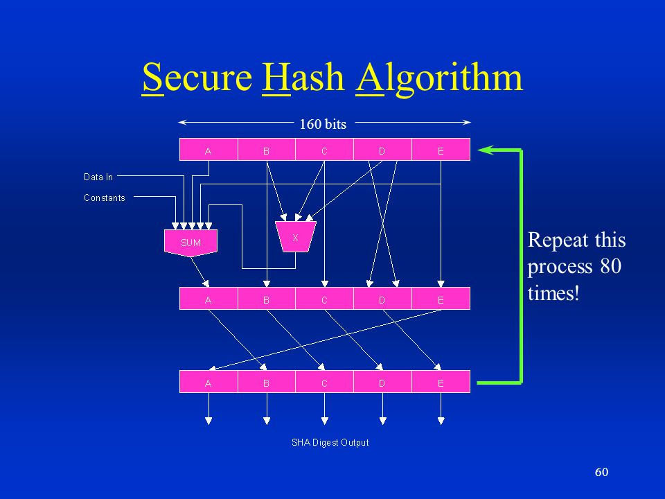 Secure Hash Algorithm 160 bits Repeat this process 80 times!