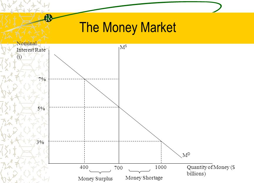The Money Market Nominal Interest Rate (i) MS 7% 5% 3% MD 400 700 1000