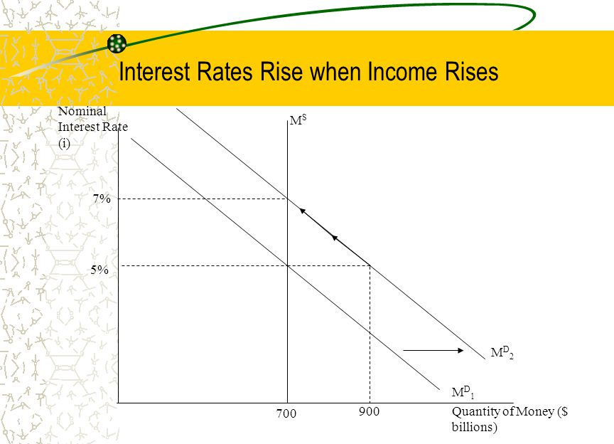 Interest Rates Rise when Income Rises