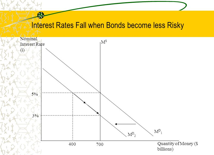 Interest Rates Fall when Bonds become less Risky