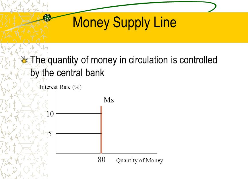 Money Supply Line The quantity of money in circulation is controlled by the central bank. Interest Rate (%)
