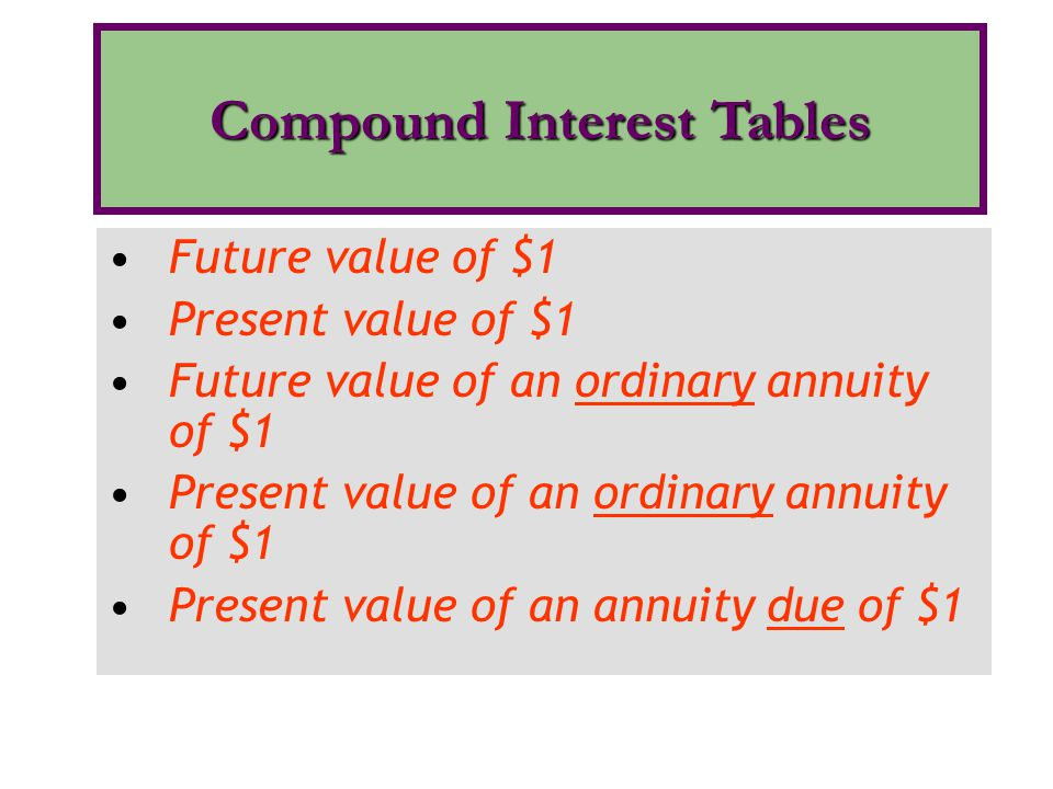 Compound Interest Tables
