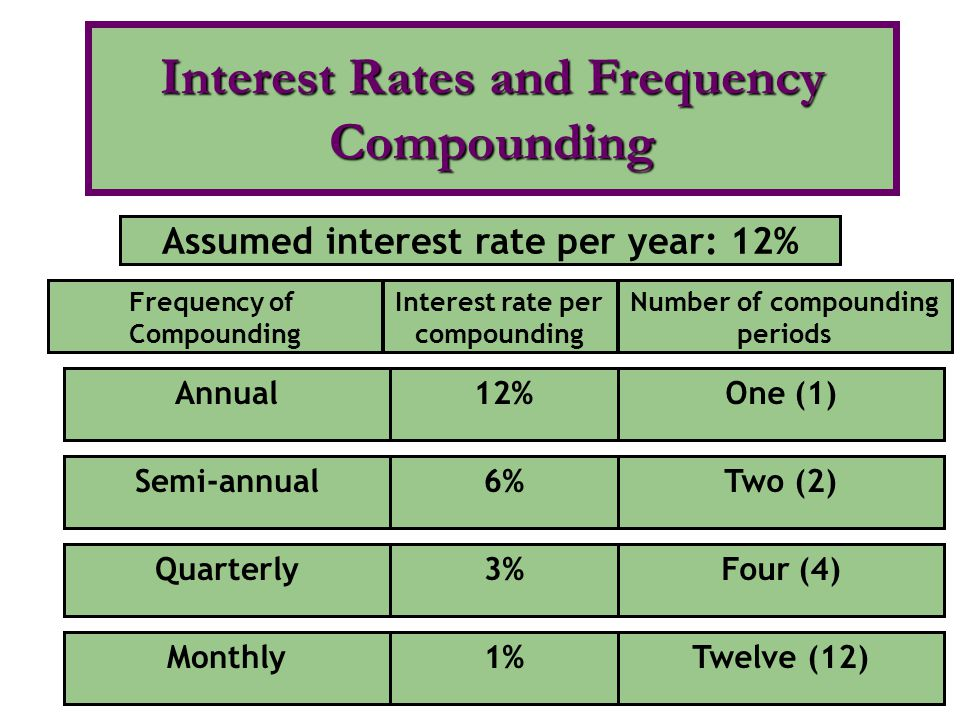 Interest Rates and Frequency Compounding