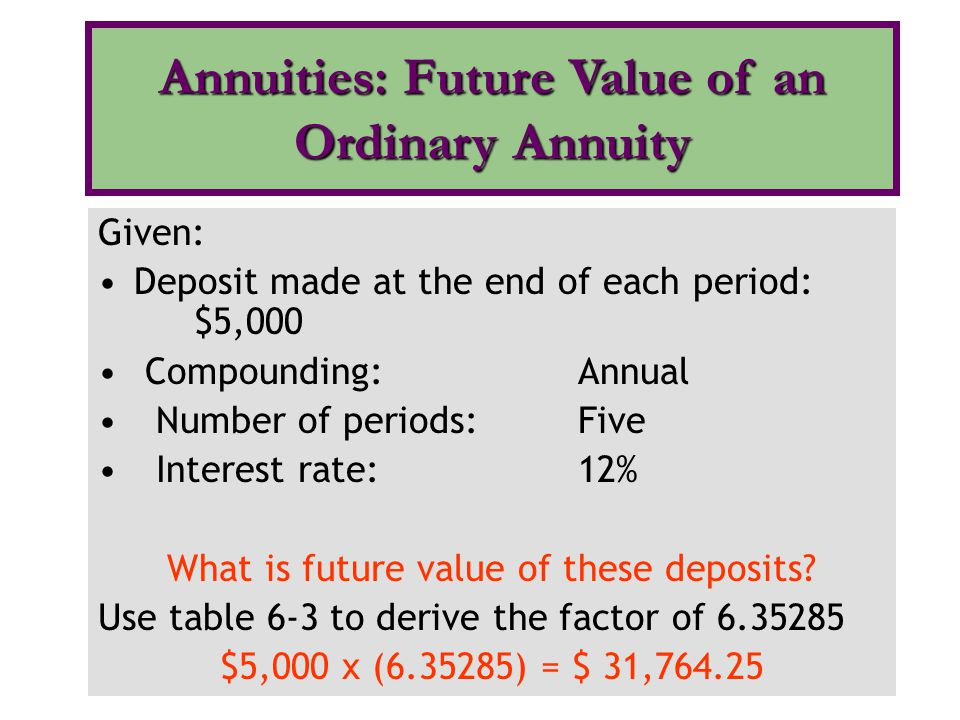 Annuities: Future Value of an Ordinary Annuity