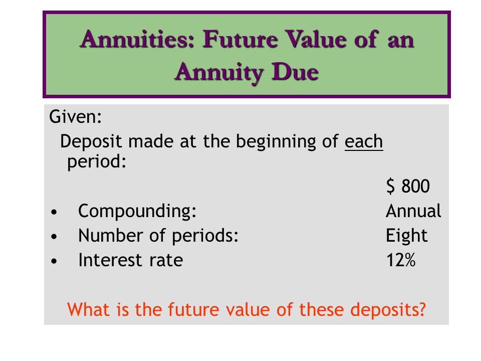 Annuities: Future Value of an Annuity Due
