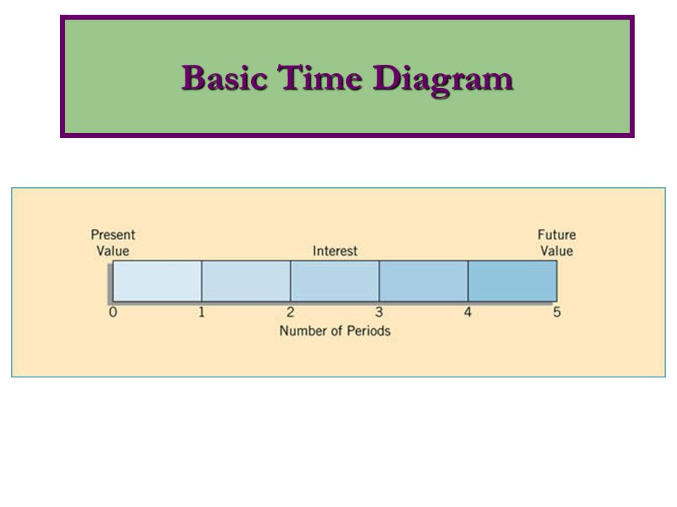 Basic Time Diagram