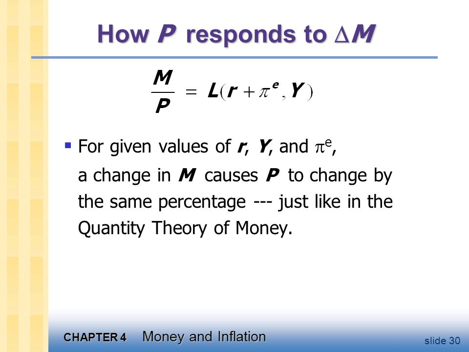 How P responds to e For given values of r, Y, and M ,