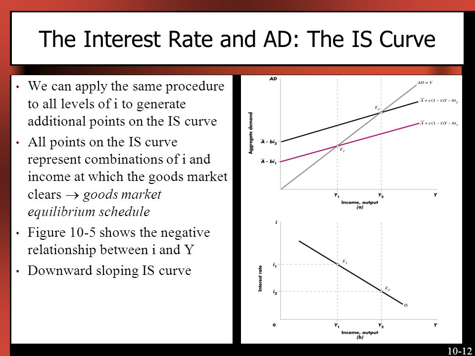 The Interest Rate and AD: The IS Curve