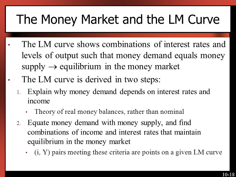 The Money Market and the LM Curve