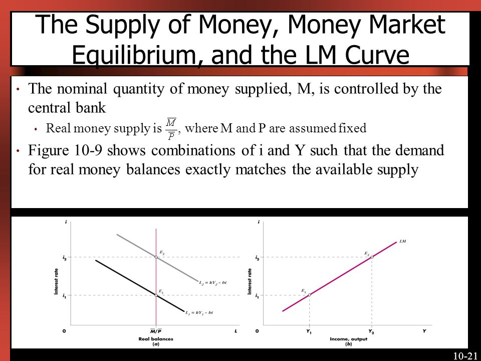The Supply of Money, Money Market Equilibrium, and the LM Curve