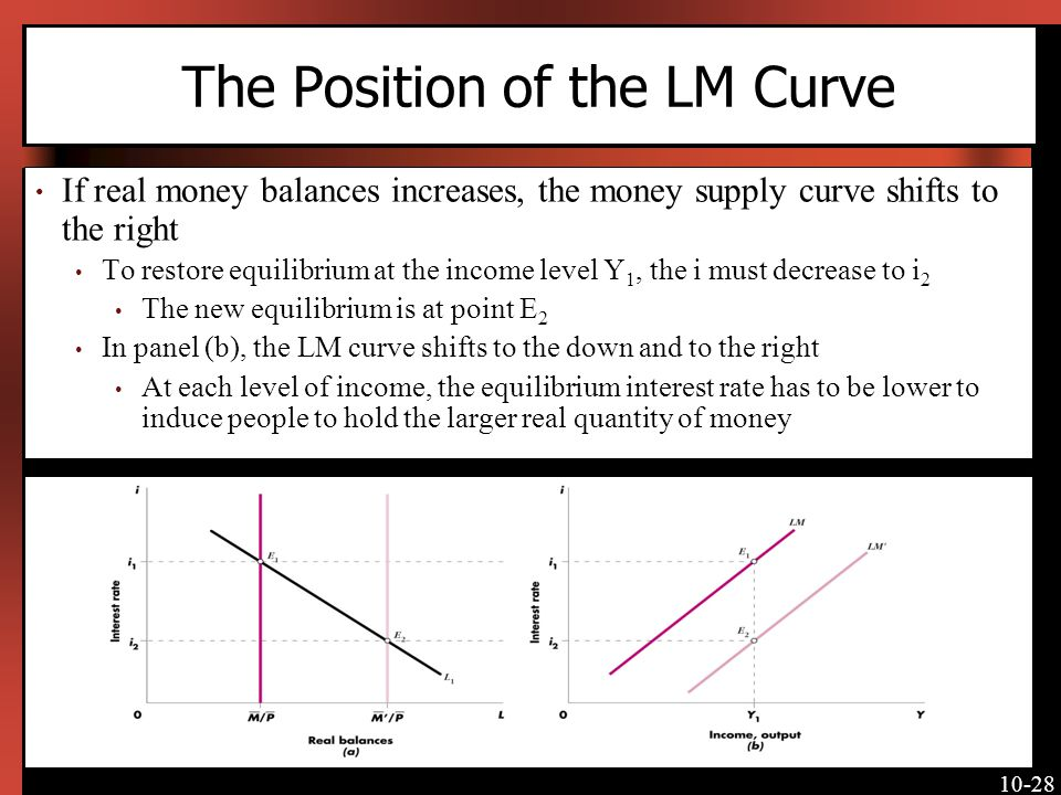 The Position of the LM Curve