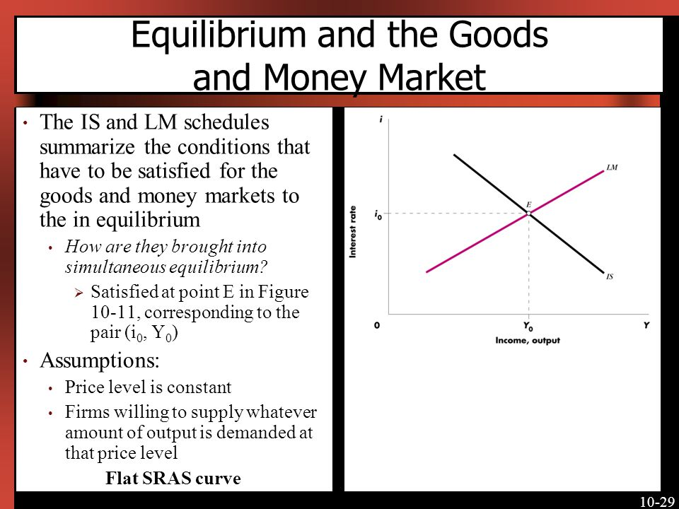 Equilibrium and the Goods and Money Market