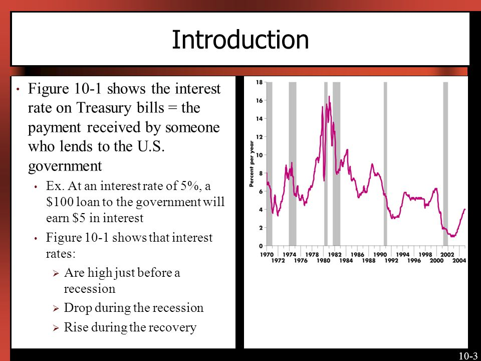 Introduction Figure 10-1 shows the interest rate on Treasury bills = the payment received by someone who lends to the U.S. government.