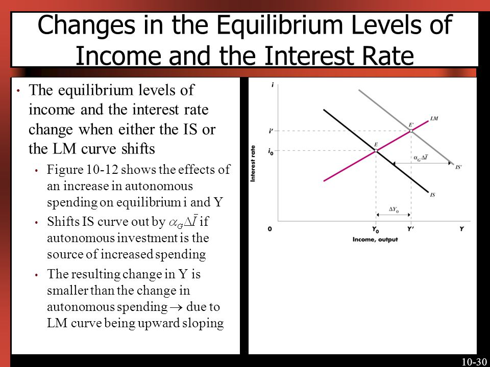 Changes in the Equilibrium Levels of Income and the Interest Rate