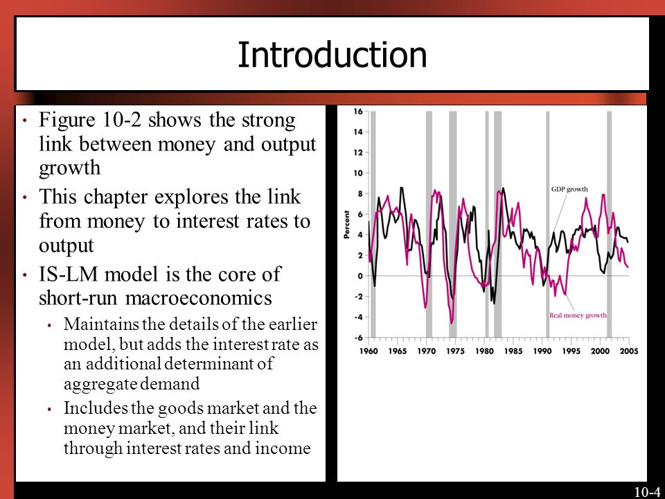 Introduction Figure 10-2 shows the strong link between money and output growth.