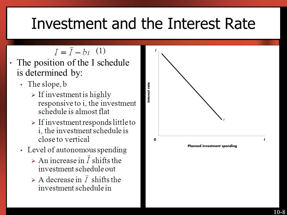 Investment and the Interest Rate