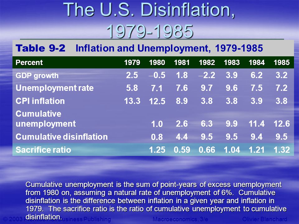 The U.S. Disinflation, 1979-1985 Table 9-2 Inflation and Unemployment, 1979-1985. Percent. 1979.
