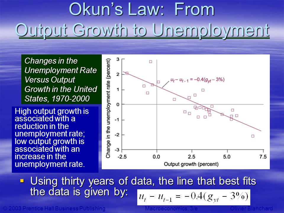 Okun's Law: From Output Growth to Unemployment