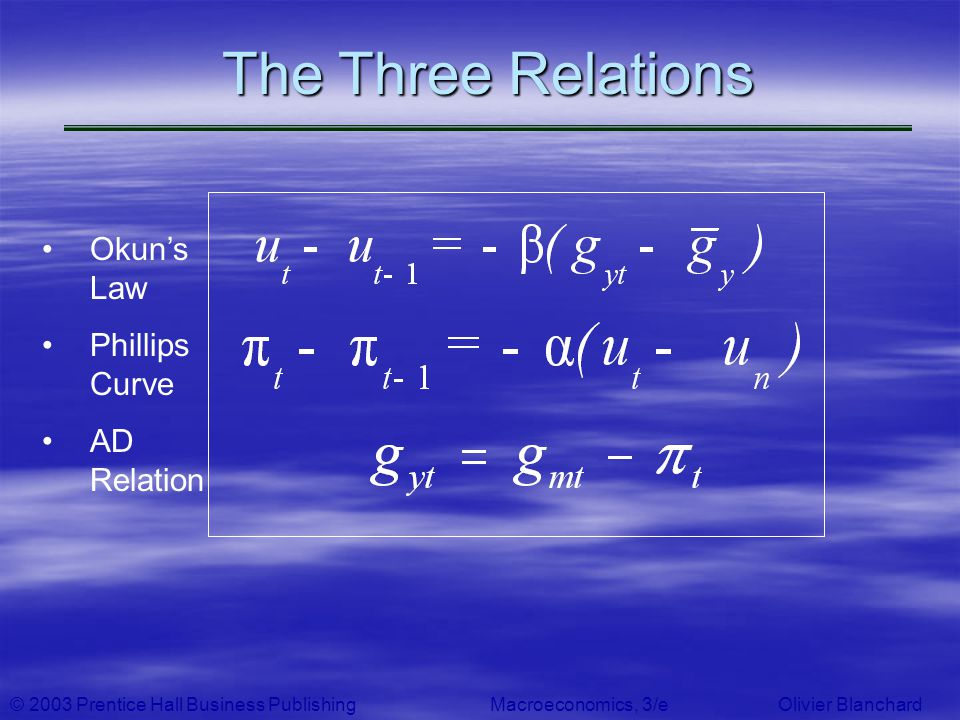 The Three Relations Okun's Law Phillips Curve AD Relation