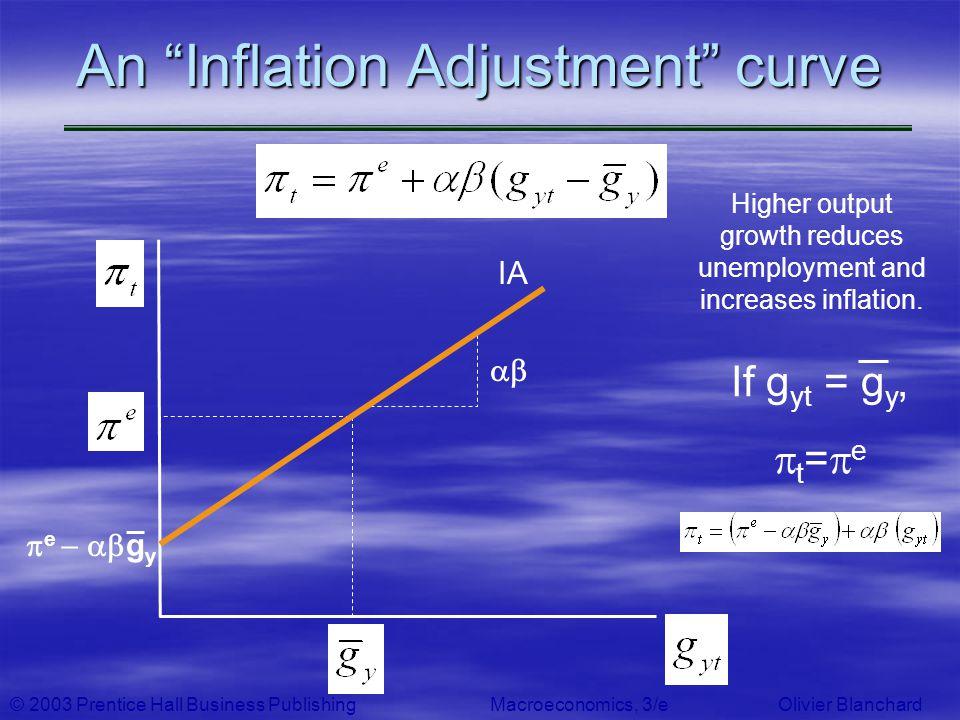 An Inflation Adjustment curve