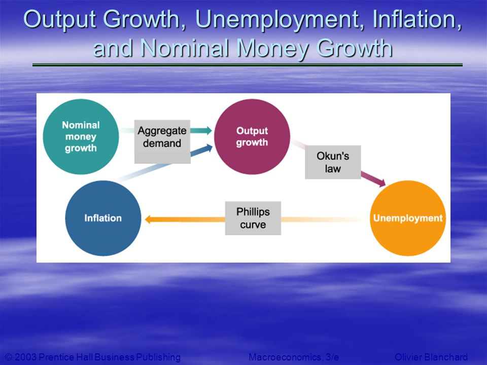 Output Growth, Unemployment, Inflation, and Nominal Money Growth