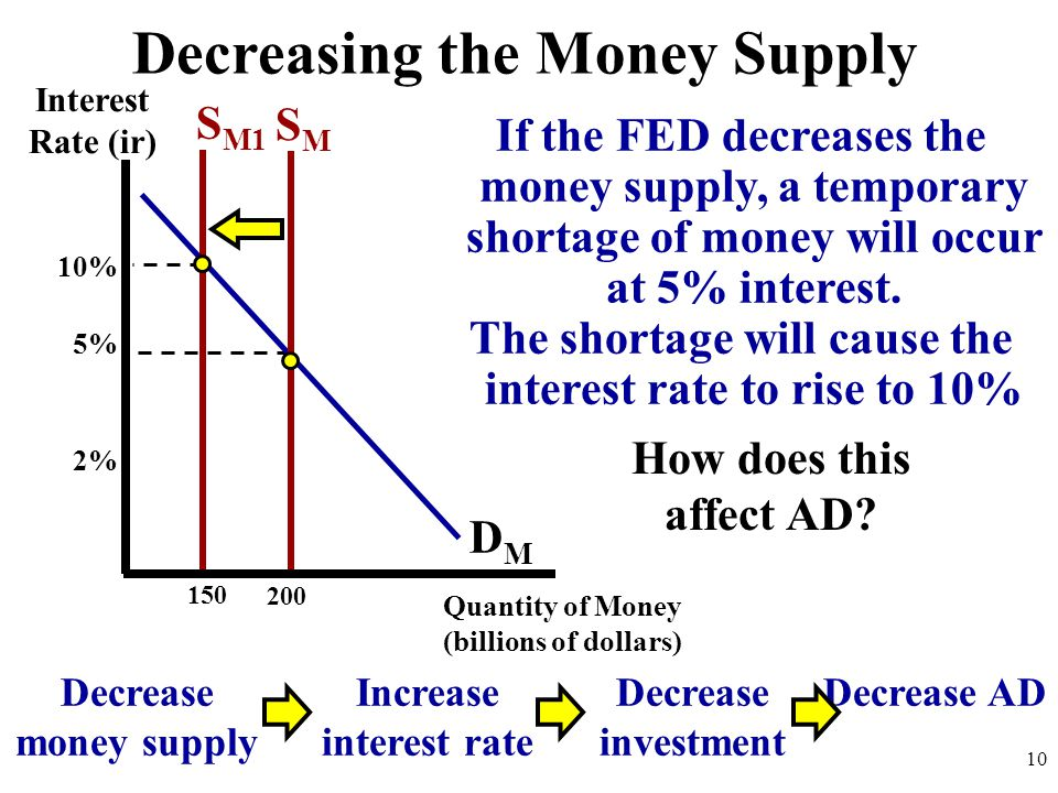Decreasing the Money Supply