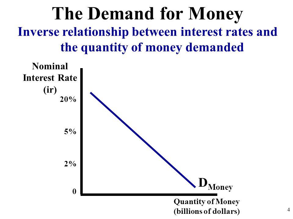 Nominal Interest Rate (ir)
