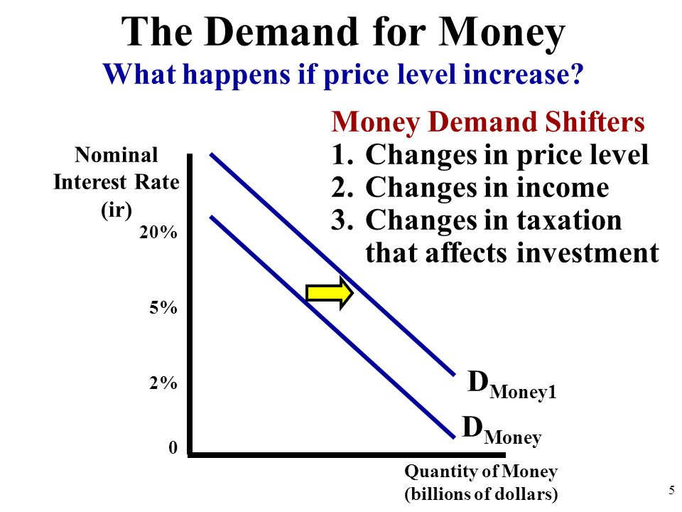 What happens if price level increase Nominal Interest Rate (ir)