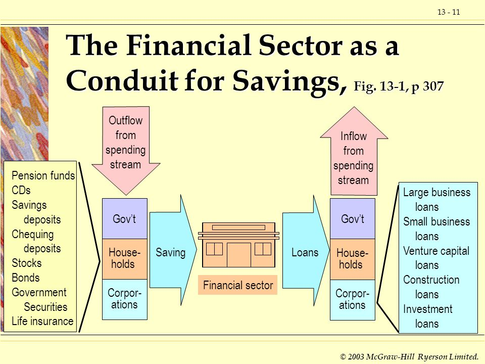 The Financial Sector as a Conduit for Savings, Fig. 13-1, p 307