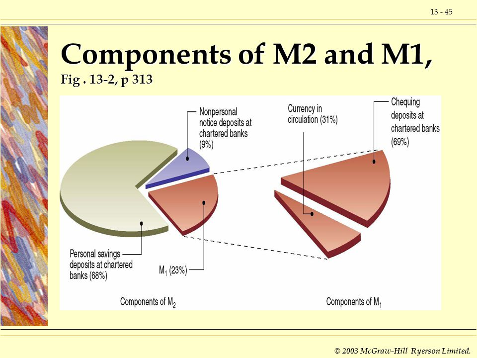 Components of M2 and M1, Fig . 13-2, p 313